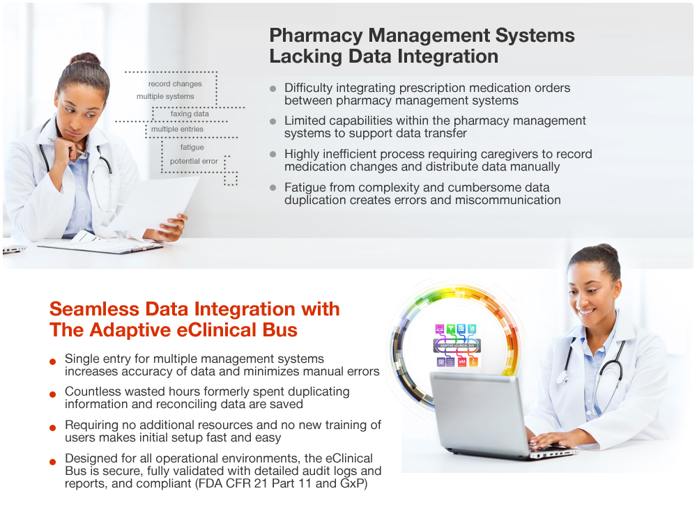 Pharma_systems_data_integration_problem