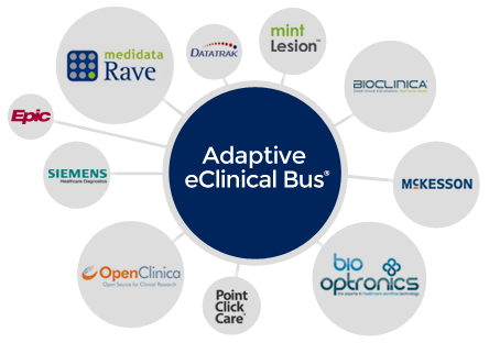 Adaptive_eClinical_Bus_Data_Integration_Partners