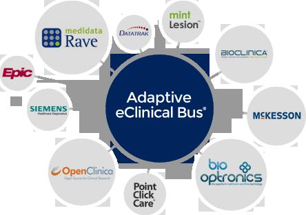 Adaptive_eClinical_Bus_Data_Integration